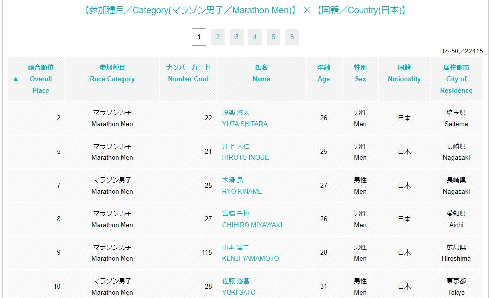 東京マラソン2018結果