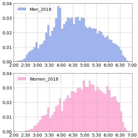 【年代別】フルマラソンの平均タイムを調査!サブ3、サブ4の割合は?