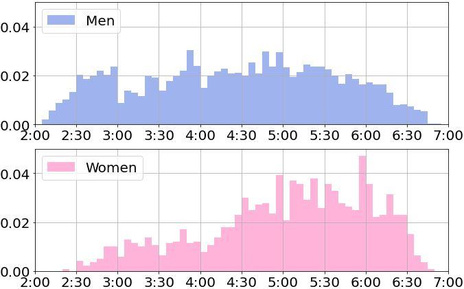 20代のフルマラソンのタイム分布