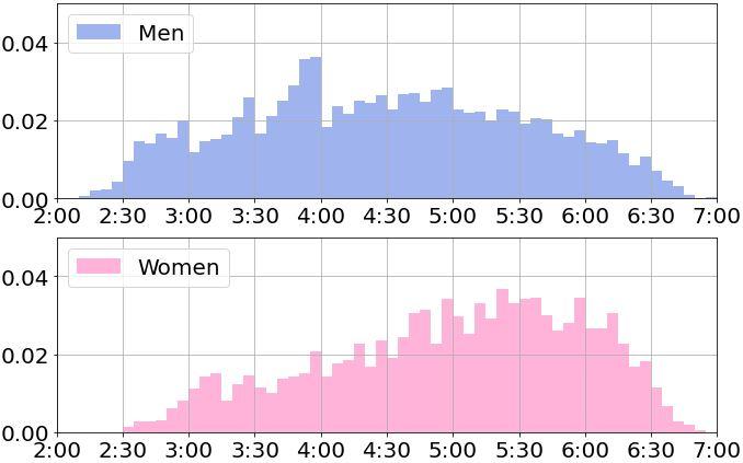 30代のフルマラソンのタイム分布
