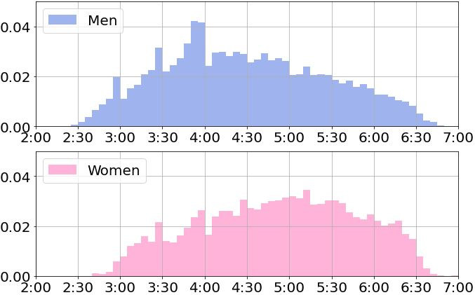 40代のフルマラソンのタイム分布