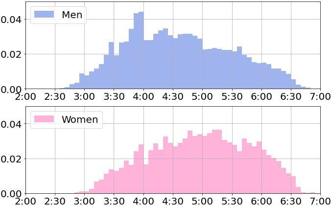50代のフルマラソンのタイム分布