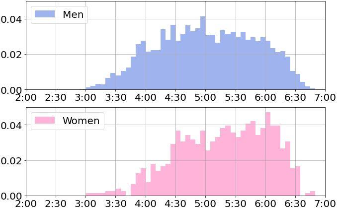60代以上のフルマラソンのタイム分布