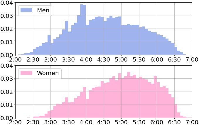 フルマラソンのタイム分布