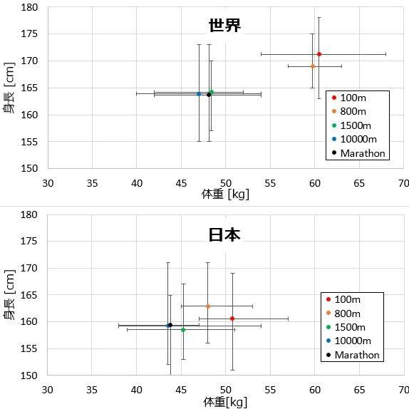 陸上選手の理想の体型(身長、体重)とピークの年齢を分析