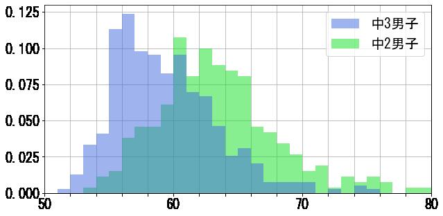 タイム分布_400m