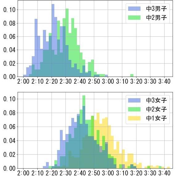 【学年別】中学生陸上部の800m、1500m、3000mの平均タイム