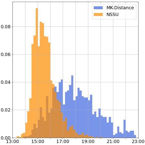 MKディスタンス5000m全結果を収集!平均タイムとタイム分布は?