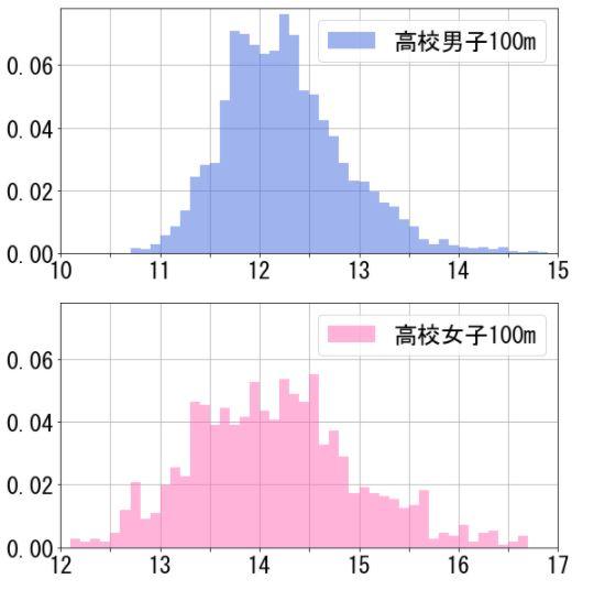 【学年別】高校生の100m、200m、400mの平均タイム