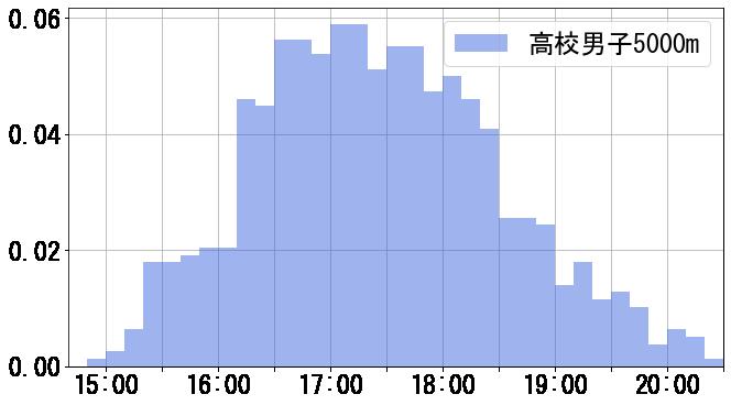 高校男子5000m