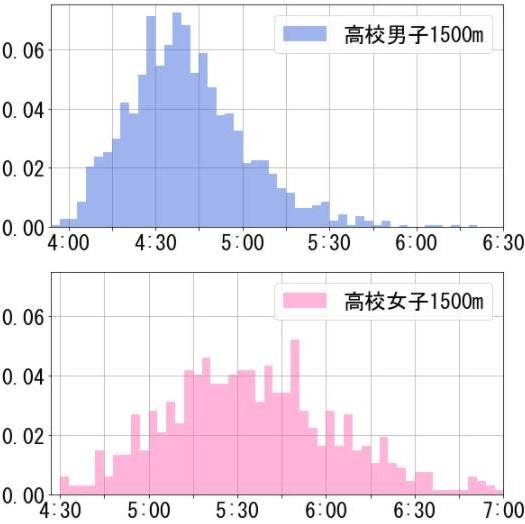 【学年別】高校生の800m、1500m、5000mの平均タイム