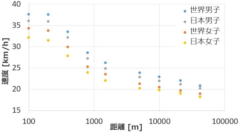 距離と速度の関係