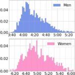 日体大記録会1500mの平均タイム 3分台の割合は?