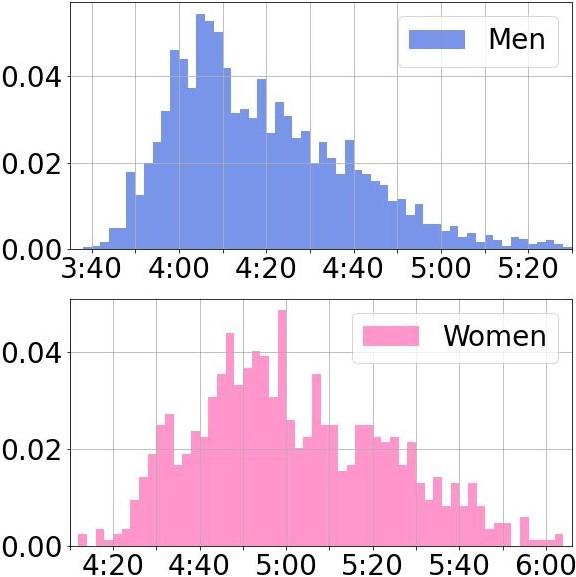 日体大記録会1500mの平均タイム|3分台の割合は?