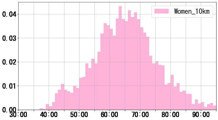 女子10kmのタイム分布