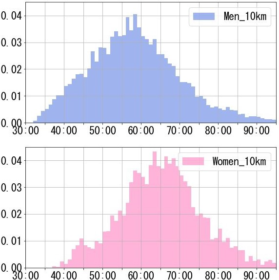 【初心者必見】一般市民ランナーの5km、10kmの年齢別の平均タイム