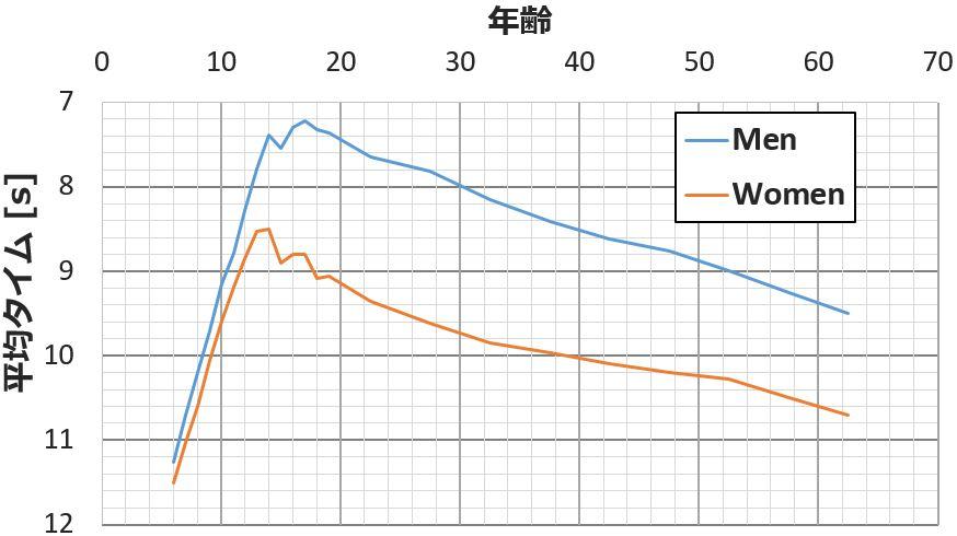 年齢別50mの平均タイム