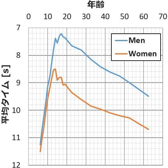 【年齢別】50m走の平均タイム|100mとの換算も紹介