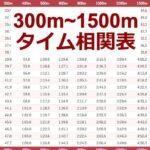【永久保存版】陸上300m~1500mのタイム相関(換算)表