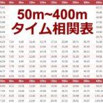 【永久保存版】陸上50m〜400mのタイム相関(換算)表