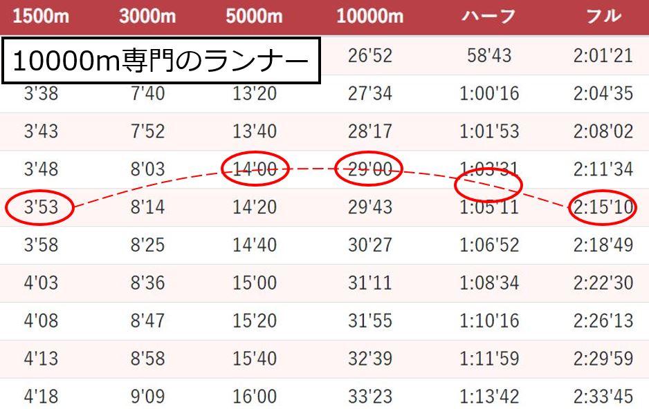 10000mランナーのタイム予測
