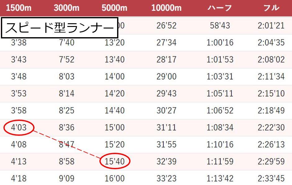 3000mのタイム予測