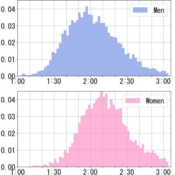 【年代別】ハーフマラソンの平均タイム|フルマラソンのタイム予測も