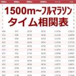 1500m~フルマラソンのタイム相関表(詳細版)