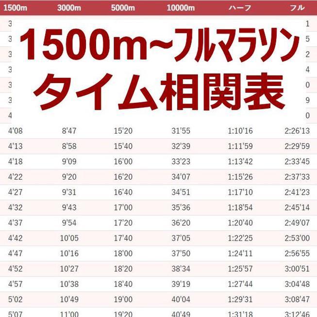 【永久保存版】陸上1500m〜フルマラソンのタイム相関(換算)表