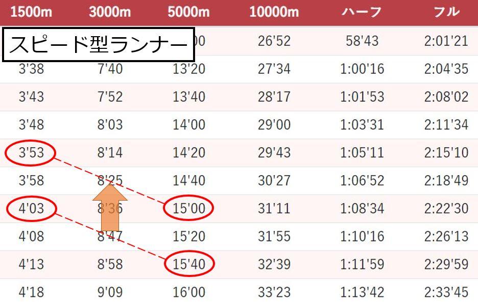 14分台に必要な1500mのタイム