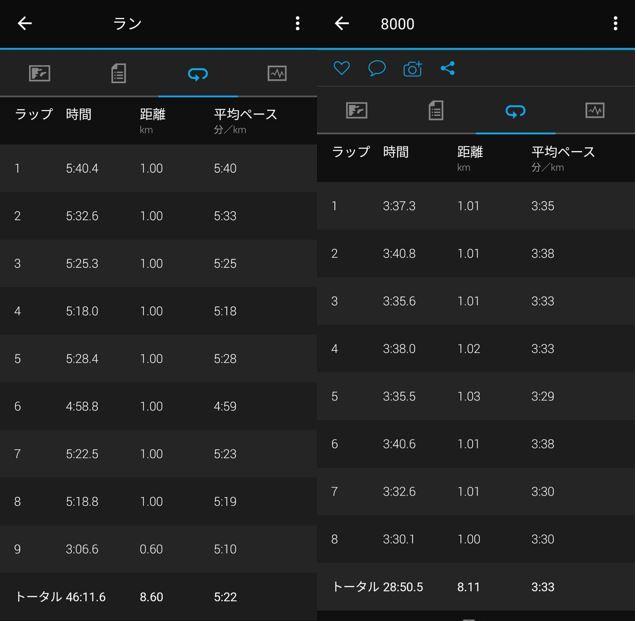 アディゼロジャパン6 ラップタイム