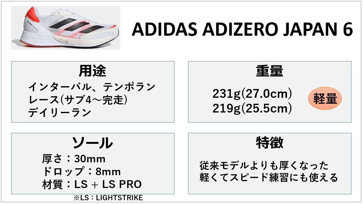アディゼロジャパン6特徴